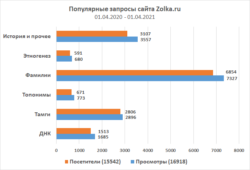 Статистика запросов сайта Zolka.ru